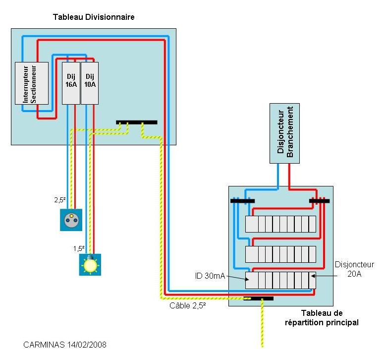 Installer prises lectriques point clairage dans garage for Cable pour eclairage exterieur