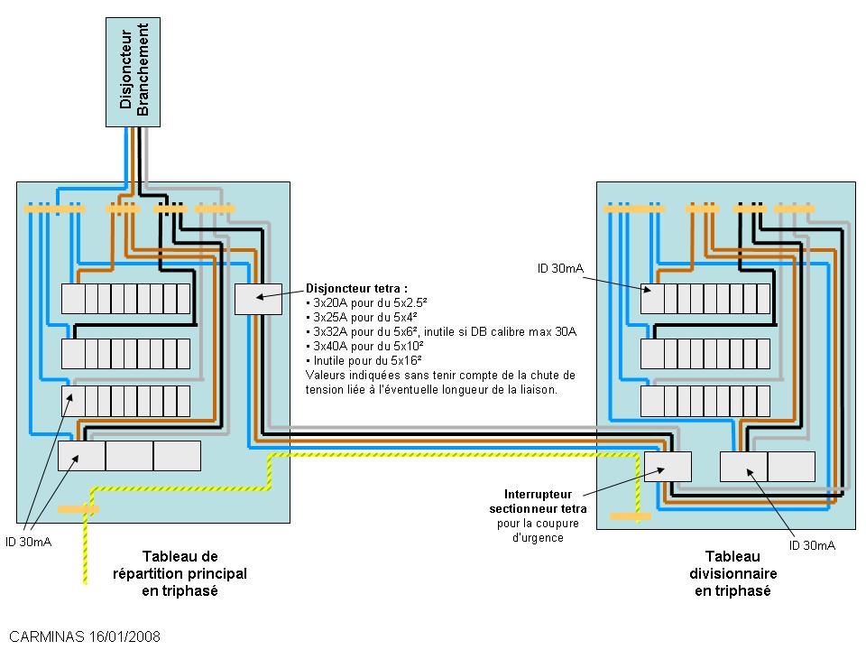 Top forum électricité tableau divisionnaire en triphasé Problèmes  YV67