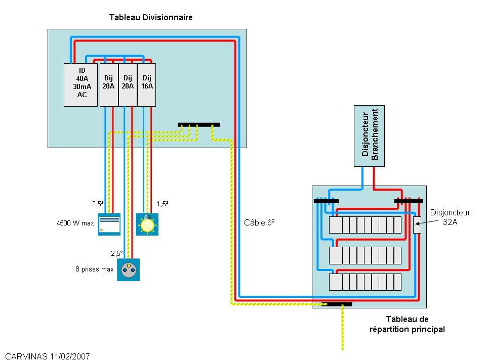 Section Des Cables Electriques Points Lumineux Prises Courant A