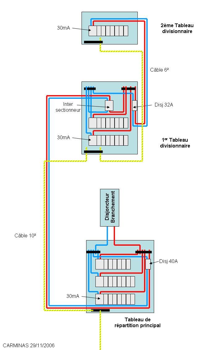 Conseils forum lectricit sch mas electricites de tableau for Comment fonctionne un disjoncteur