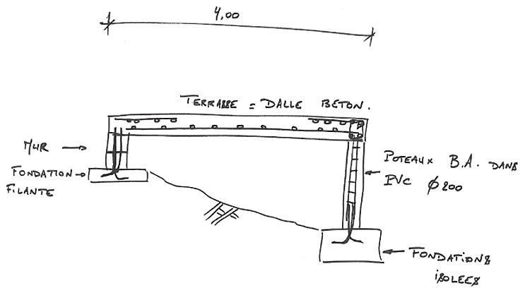 Conseils r aliser coffrage fondation pour terrasse maison en construction cou - Couler une terrasse contre une maison ...