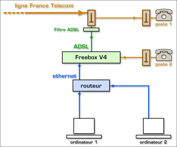 Sch ma installation adsl - Branchement prise telephone adsl ...