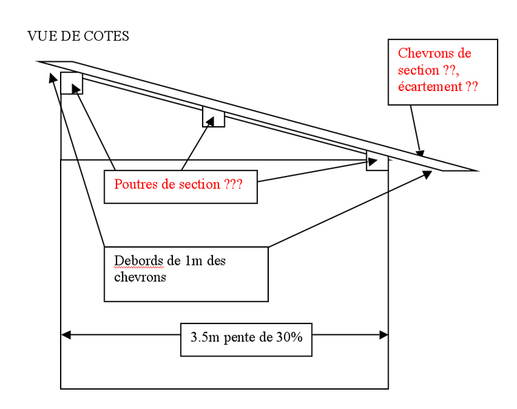 Toitures comment calculer la section des poutres et chevrons - Pente minimum toiture tole ondulee ...